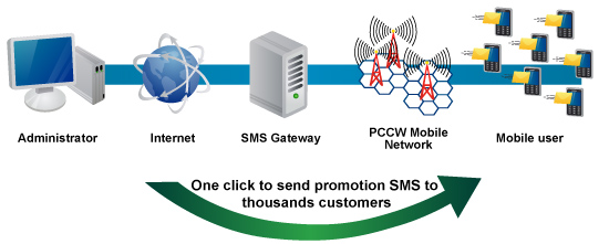 One click to send promotion SMS to thousands customers