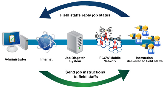 Job dispatch solution